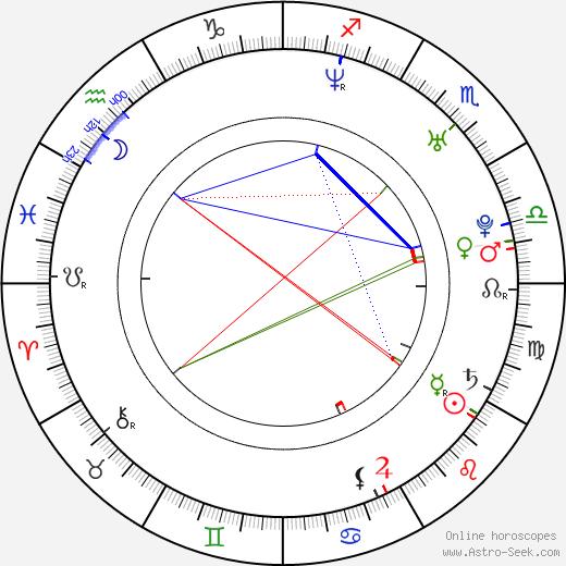 Ju-u Jeon astro natal birth chart, Ju-u Jeon horoscope, astrology