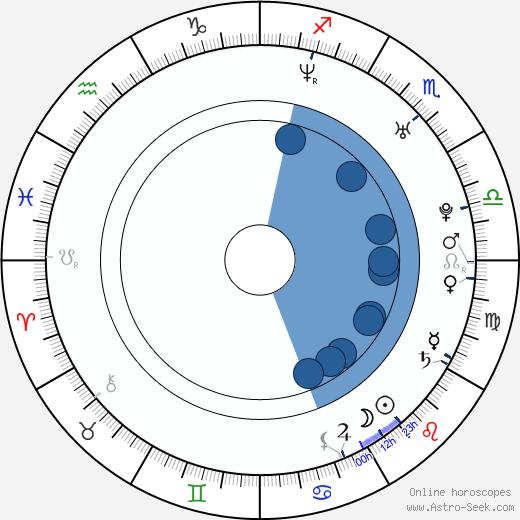 Justin Kelly wikipedia, horoscope, astrology, instagram