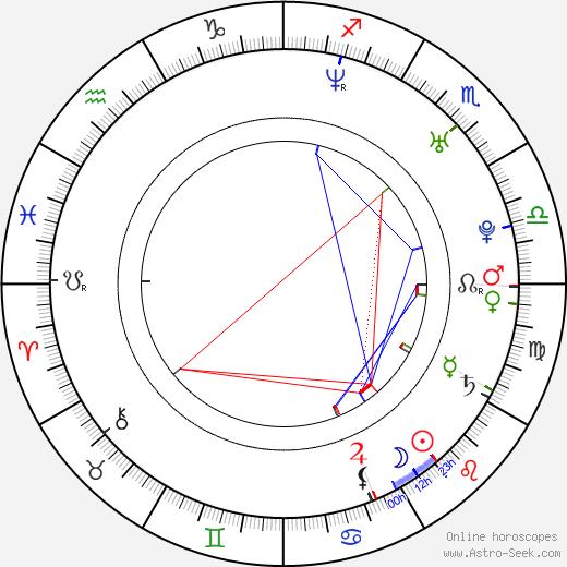 Justin Kelly birth chart, Justin Kelly astro natal horoscope, astrology