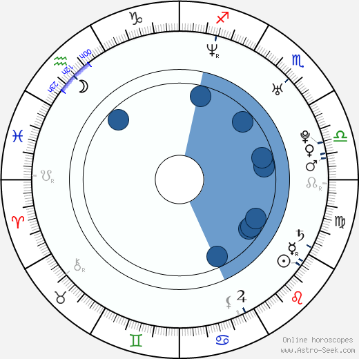 Kar Yan Lam wikipedia, horoscope, astrology, instagram