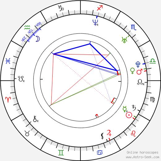 Kar Yan Lam astro natal birth chart, Kar Yan Lam horoscope, astrology