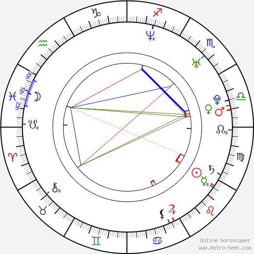 Kateřina Hovorková astro natal birth chart, Kateřina Hovorková horoscope, astrology