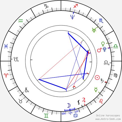 Kelly Overton birth chart, Kelly Overton astro natal horoscope, astrology