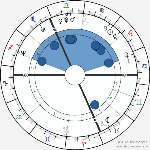 Kobe Bryant wikipedia, horoscope, astrology, instagram