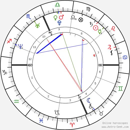 Kobe Bryant astro natal birth chart, Kobe Bryant horoscope, astrology