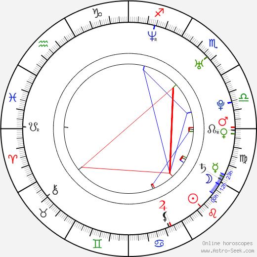 Lenny Trčková день рождения гороскоп, Lenny Trčková Натальная карта онлайн