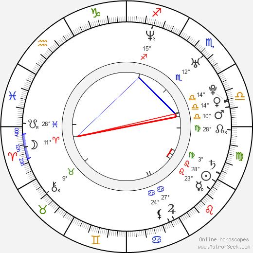 Leonardo Brzezicki birth chart, biography, wikipedia 2019, 2020