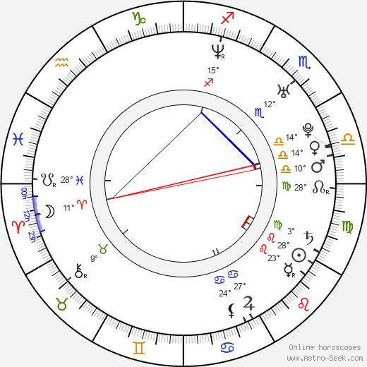 Mackenzie Lush birth chart, biography, wikipedia 2018, 2019