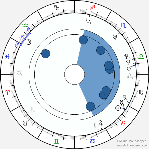 Marius Jampolskis wikipedia, horoscope, astrology, instagram