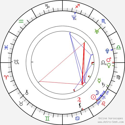 Mick Cain день рождения гороскоп, Mick Cain Натальная карта онлайн
