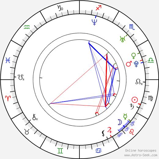 Mike Erwin tema natale, oroscopo, Mike Erwin oroscopi gratuiti, astrologia