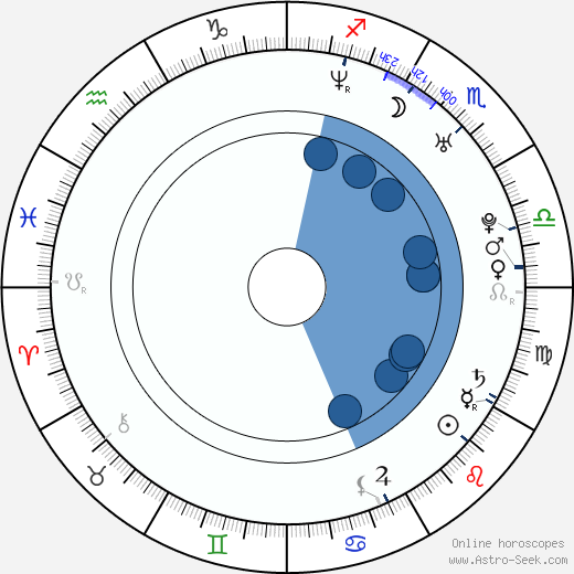Natalia Paris wikipedia, horoscope, astrology, instagram
