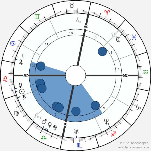 Noah Bean wikipedia, horoscope, astrology, instagram