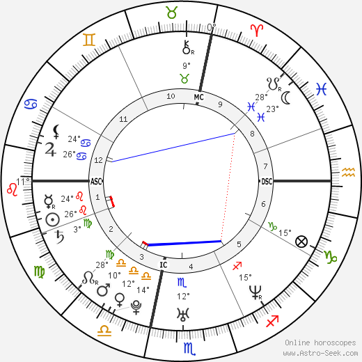 Noah Bean birth chart, biography, wikipedia 2019, 2020