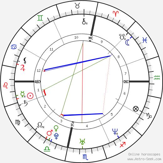 Noah Bean astro natal birth chart, Noah Bean horoscope, astrology