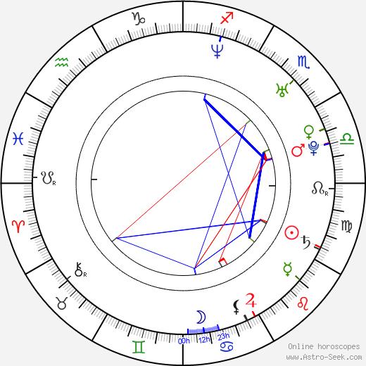 Pablo Parés astro natal birth chart, Pablo Parés horoscope, astrology