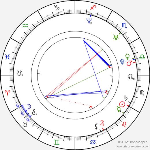 Roman Pastorek день рождения гороскоп, Roman Pastorek Натальная карта онлайн