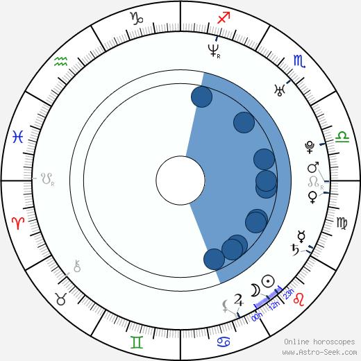 Shanelle Workman wikipedia, horoscope, astrology, instagram