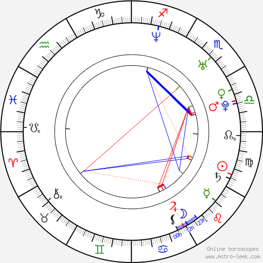 Sophia Ellis birth chart, Sophia Ellis astro natal horoscope, astrology