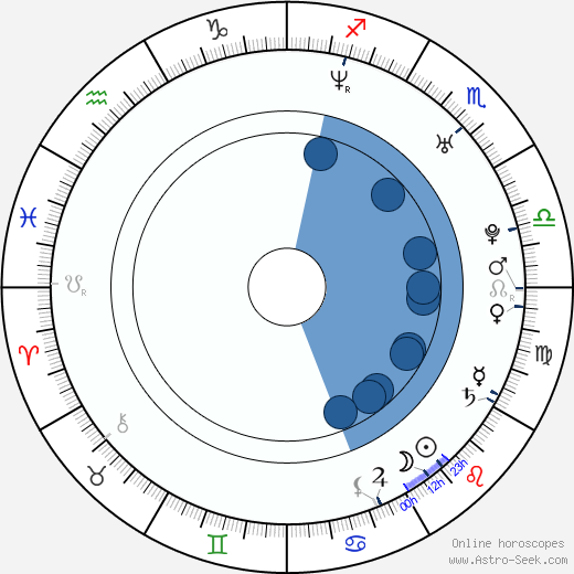 Swizz Beatz wikipedia, horoscope, astrology, instagram