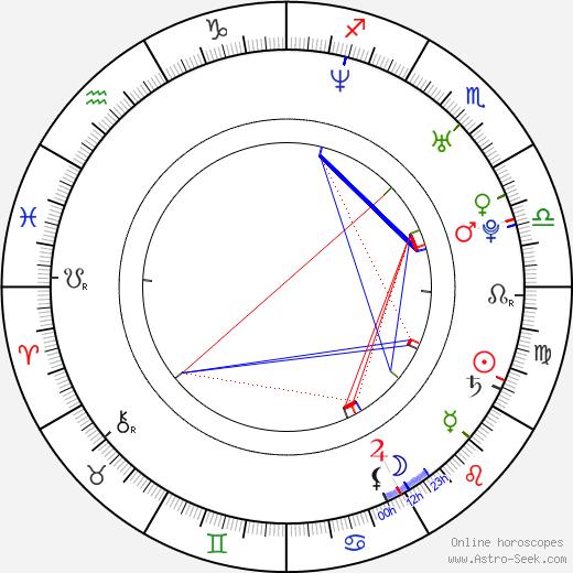 Václav Benák astro natal birth chart, Václav Benák horoscope, astrology