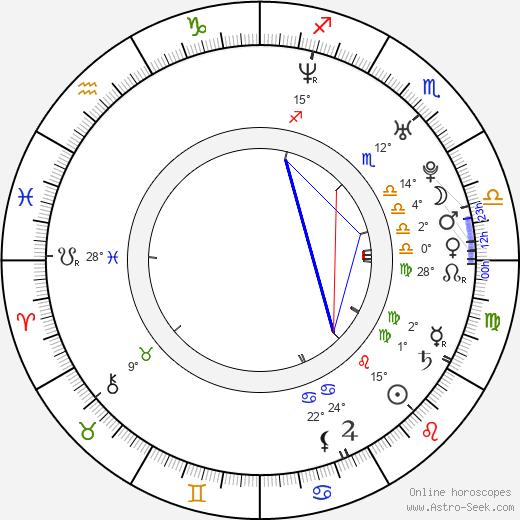 Verica Nedeska birth chart, biography, wikipedia 2019, 2020