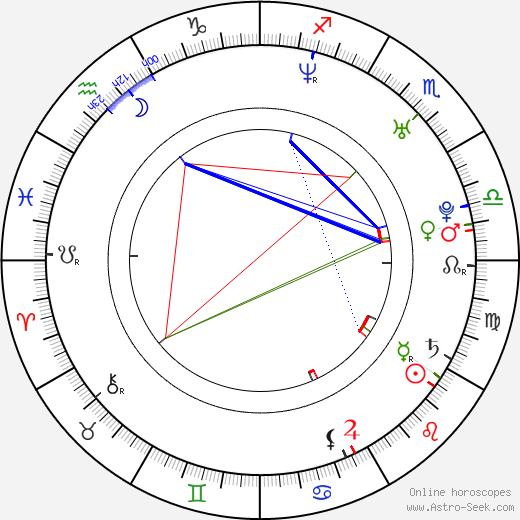 Vikas Kalantri день рождения гороскоп, Vikas Kalantri Натальная карта онлайн