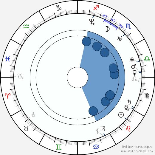 Zuzana Rosáková wikipedia, horoscope, astrology, instagram