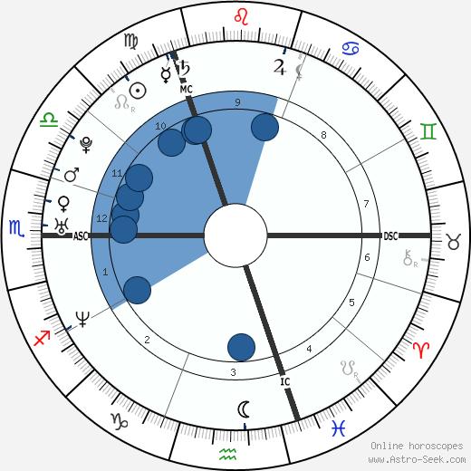 Ben Cohen wikipedia, horoscope, astrology, instagram