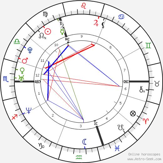 Ben Cohen день рождения гороскоп, Ben Cohen Натальная карта онлайн