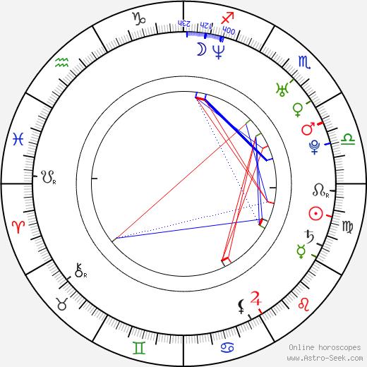 Björn Strid birth chart, Björn Strid astro natal horoscope, astrology