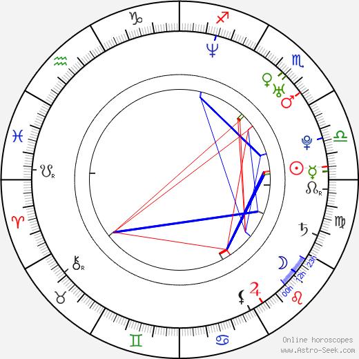 Bushido birth chart, Bushido astro natal horoscope, astrology