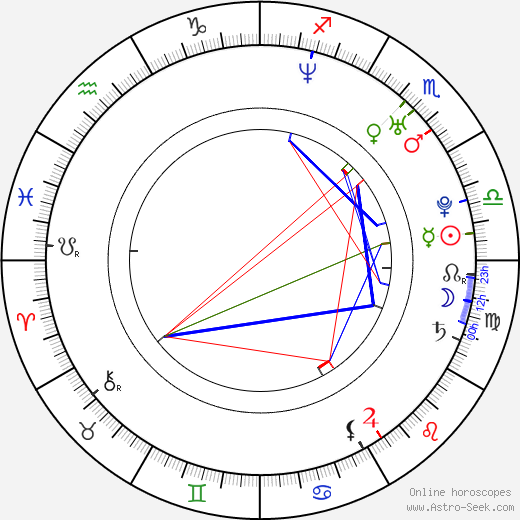 Candice Michelle birth chart, Candice Michelle astro natal horoscope, astrology