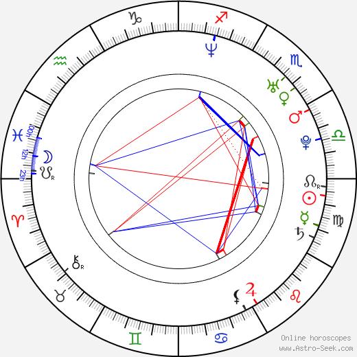 Carolina Dieckmann astro natal birth chart, Carolina Dieckmann horoscope, astrology