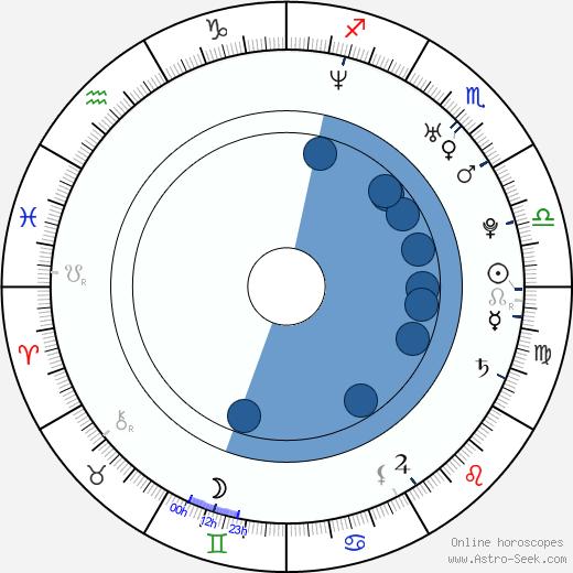Daniella Alonso wikipedia, horoscope, astrology, instagram
