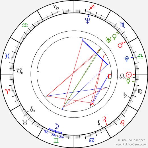 Daniella Alonso astro natal birth chart, Daniella Alonso horoscope, astrology
