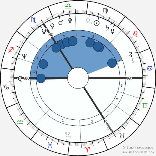 Delphine Boulet wikipedia, horoscope, astrology, instagram