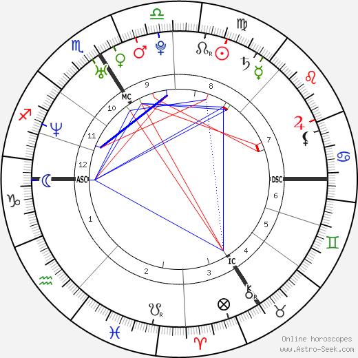 Delphine Boulet день рождения гороскоп, Delphine Boulet Натальная карта онлайн