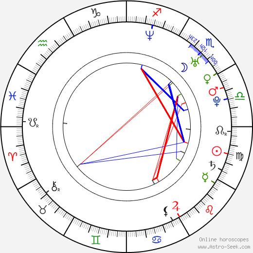 Девон Сава Devon Sawa день рождения гороскоп, Devon Sawa Натальная карта онлайн