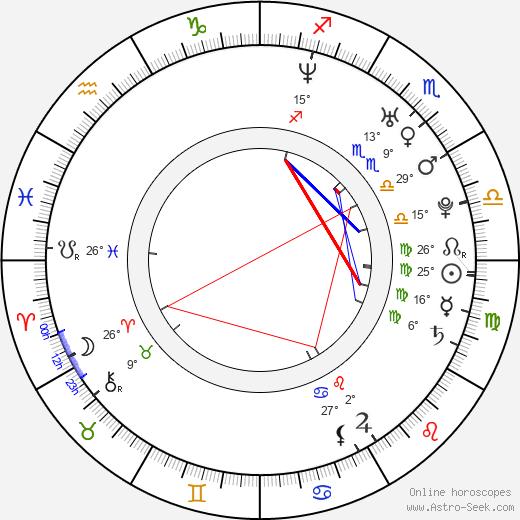 Duncan Lai birth chart, biography, wikipedia 2020, 2021