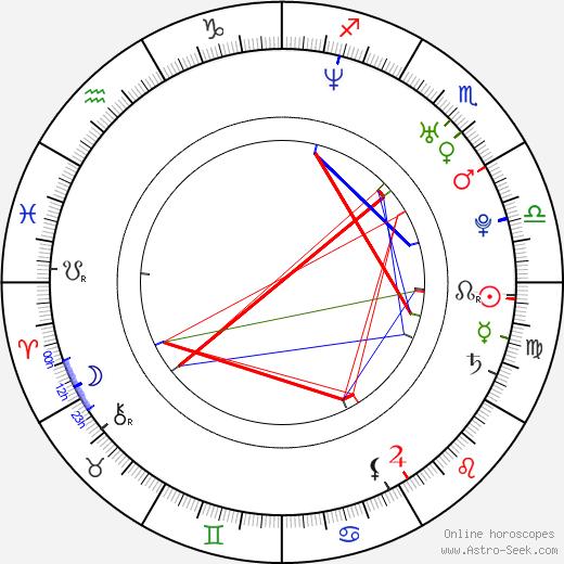 Duncan Lai birth chart, Duncan Lai astro natal horoscope, astrology