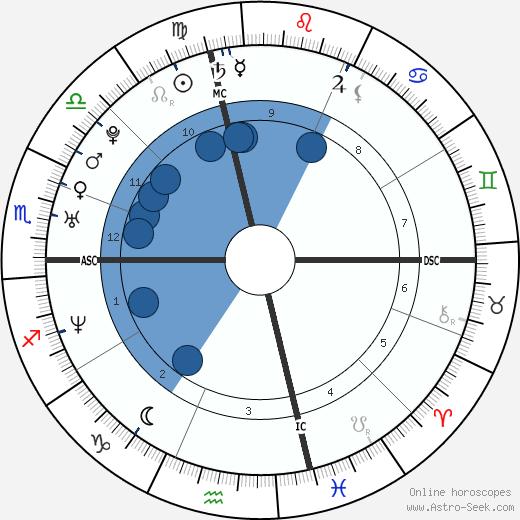 Elisabetta Canalis wikipedia, horoscope, astrology, instagram