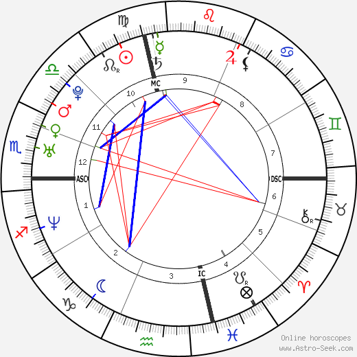 Elisabetta Canalis birth chart, Elisabetta Canalis astro natal horoscope, astrology