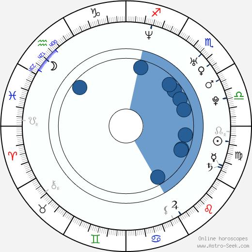 Erik Kalivoda wikipedia, horoscope, astrology, instagram