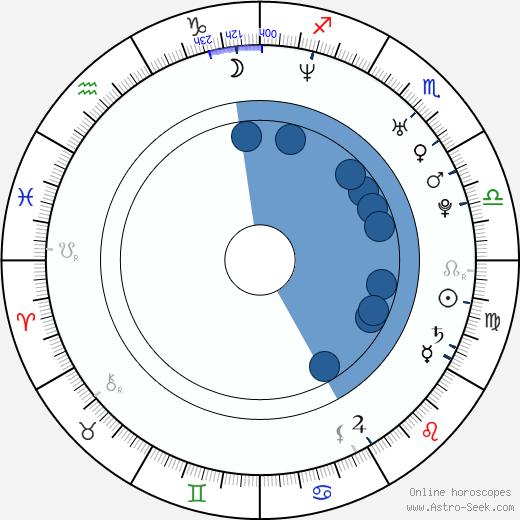 In-Grid wikipedia, horoscope, astrology, instagram