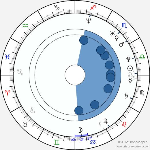 Jesse Joyce wikipedia, horoscope, astrology, instagram