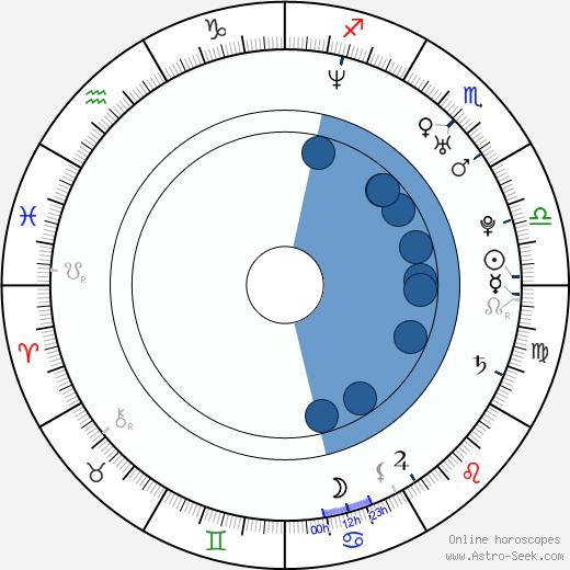 Jodie Kidd wikipedia, horoscope, astrology, instagram
