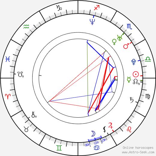 Jodie Kidd astro natal birth chart, Jodie Kidd horoscope, astrology