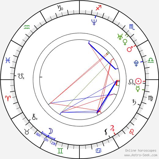 Josh Thomson astro natal birth chart, Josh Thomson horoscope, astrology