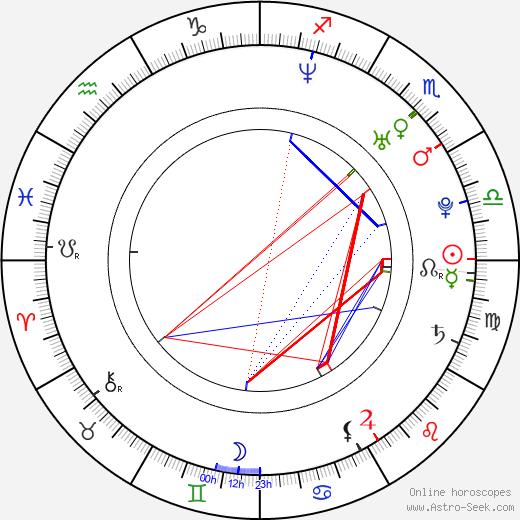 Keri Lynn Pratt birth chart, Keri Lynn Pratt astro natal horoscope, astrology